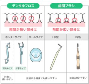 フロス・歯間ブラシ使い分け